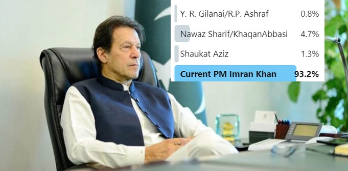 Imran Khan Declared Better PM of Pakistan as compared to Previous Premiers